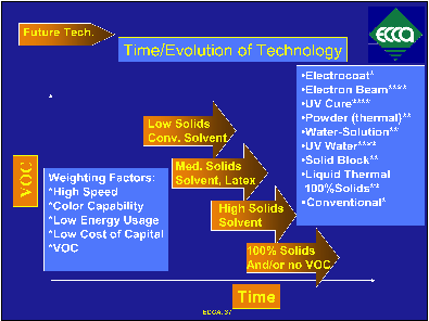 Time & Evolution of Technology