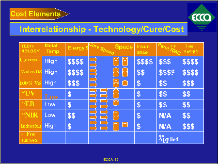 Technology Cure vs Cost