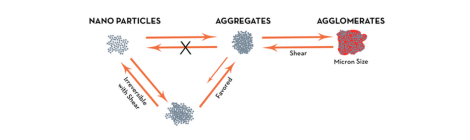 Nanoparticles – When Smaller is Better