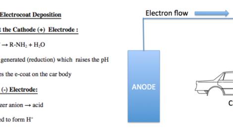 Cathodic Electrocoat